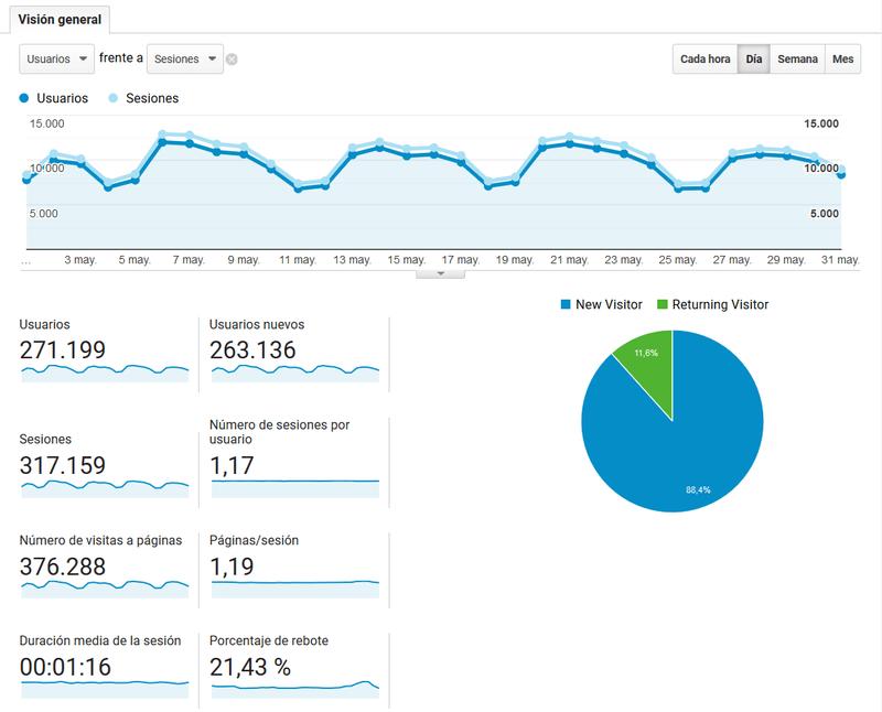 usuarios sesiones analytics
