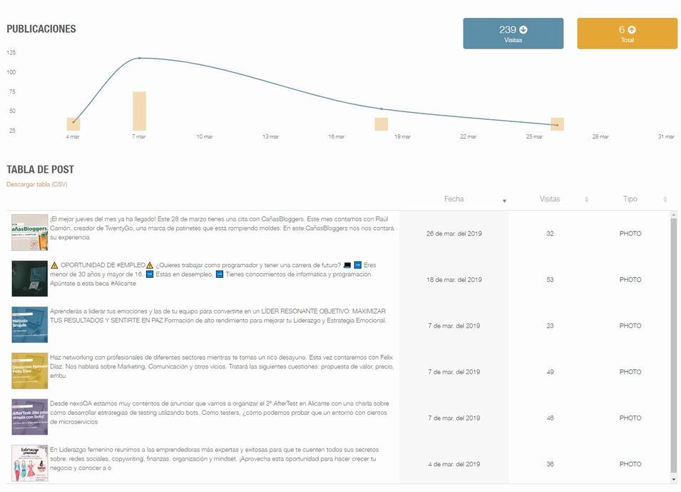 ¿Cómo realizar una correcta planificación de contenidos en Google My Business?